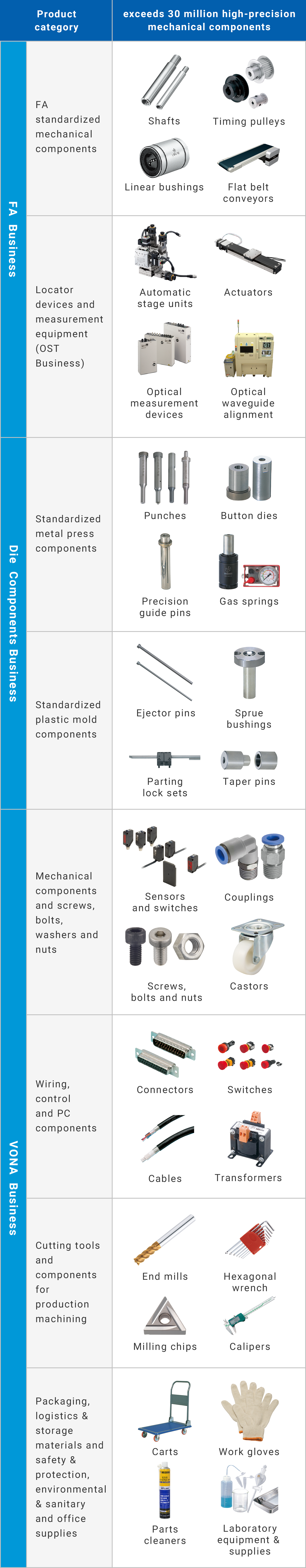 Major Products Carried by the MISUMI Group
